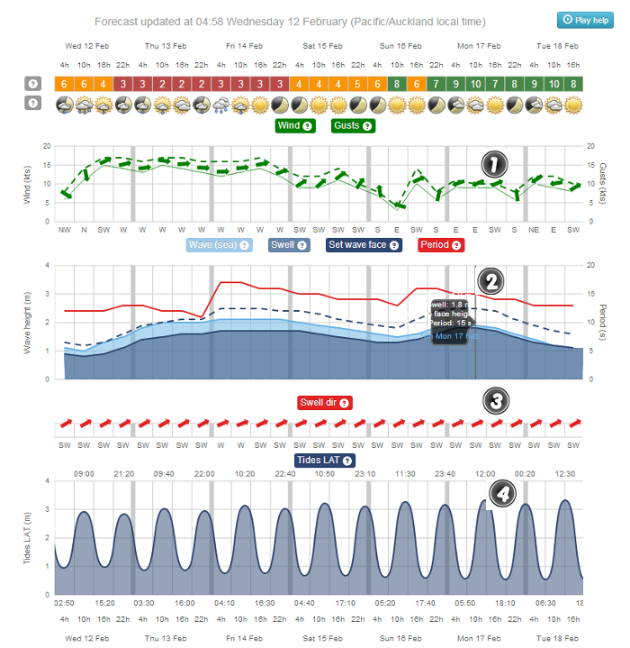 Finding data in a surf forecast to help you learn to surf.