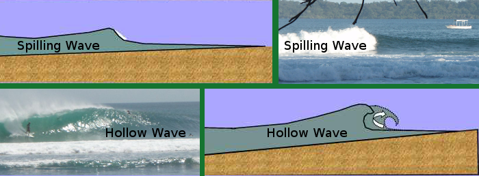 Types of waves, spilling vs hollow.